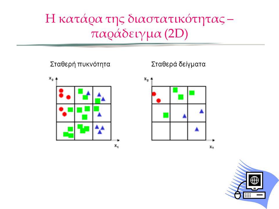 Η κατάρα της διαστατικότητας – παράδειγμα (2D) Σταθερή πυκνότηταΣταθερά δείγματα