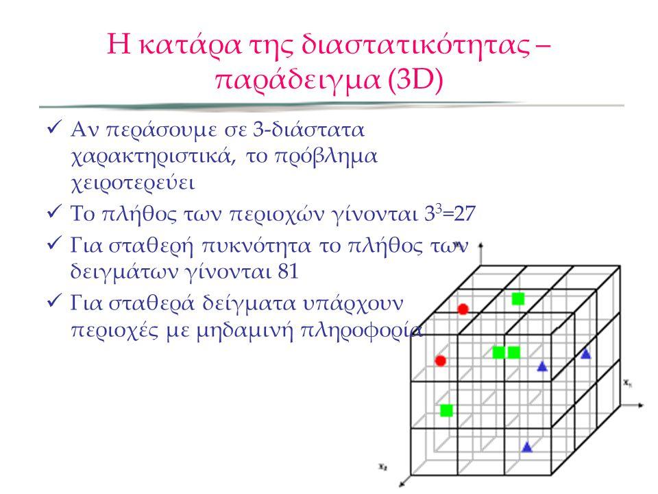 Η κατάρα της διαστατικότητας – παράδειγμα (3D) Αν περάσουμε σε 3-διάστατα χαρακτηριστικά, το πρόβλημα χειροτερεύει Το πλήθος των περιοχών γίνονται 3 3