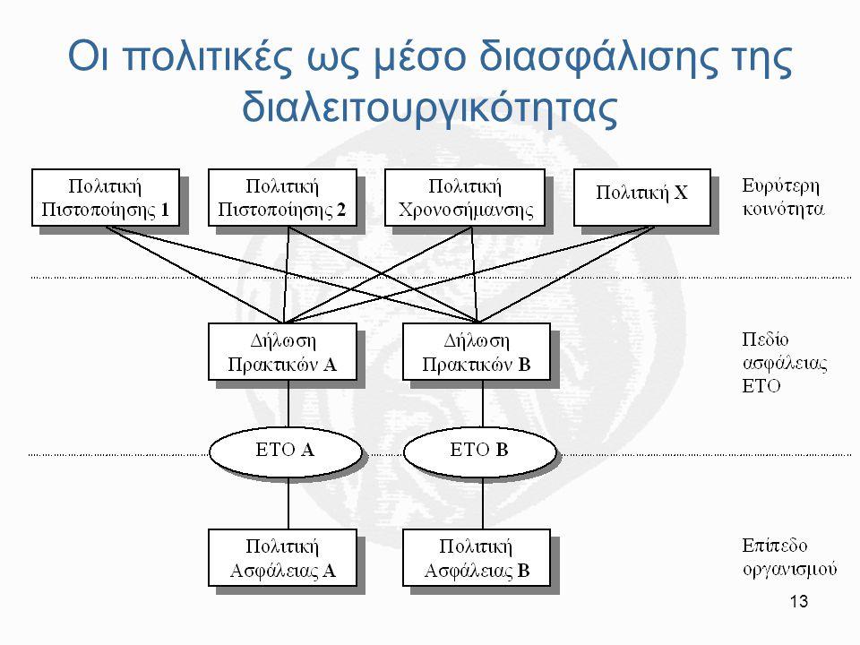 13 Οι πολιτικές ως μέσο διασφάλισης της διαλειτουργικότητας