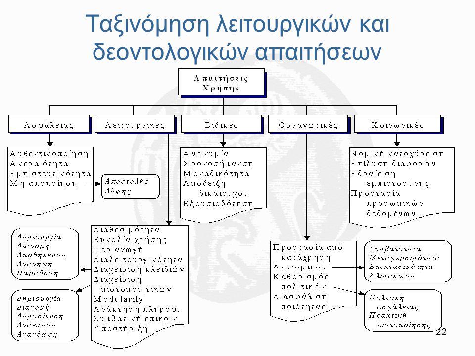 22 Ταξινόμηση λειτουργικών και δεοντολογικών απαιτήσεων