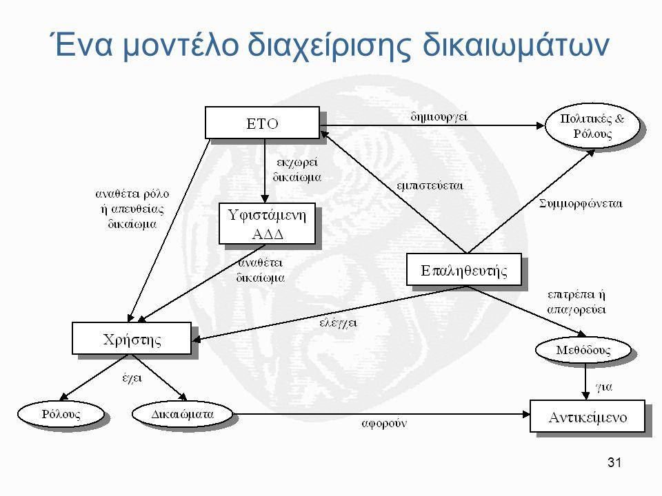 31 Ένα μοντέλο διαχείρισης δικαιωμάτων