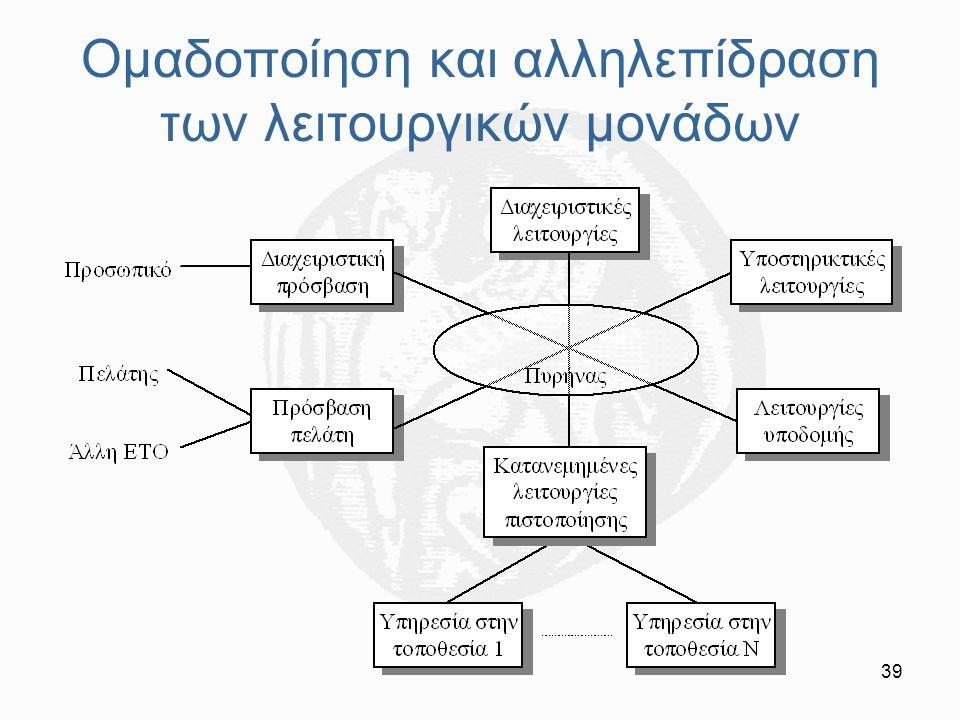 39 Ομαδοποίηση και αλληλεπίδραση των λειτουργικών μονάδων