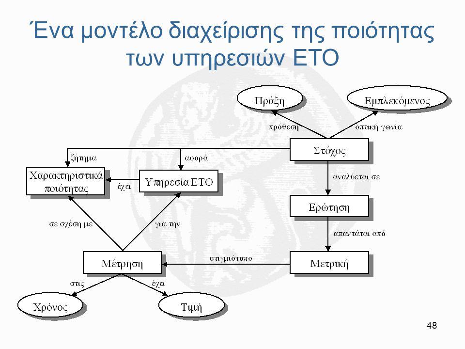 48 Ένα μοντέλο διαχείρισης της ποιότητας των υπηρεσιών ΕΤΟ