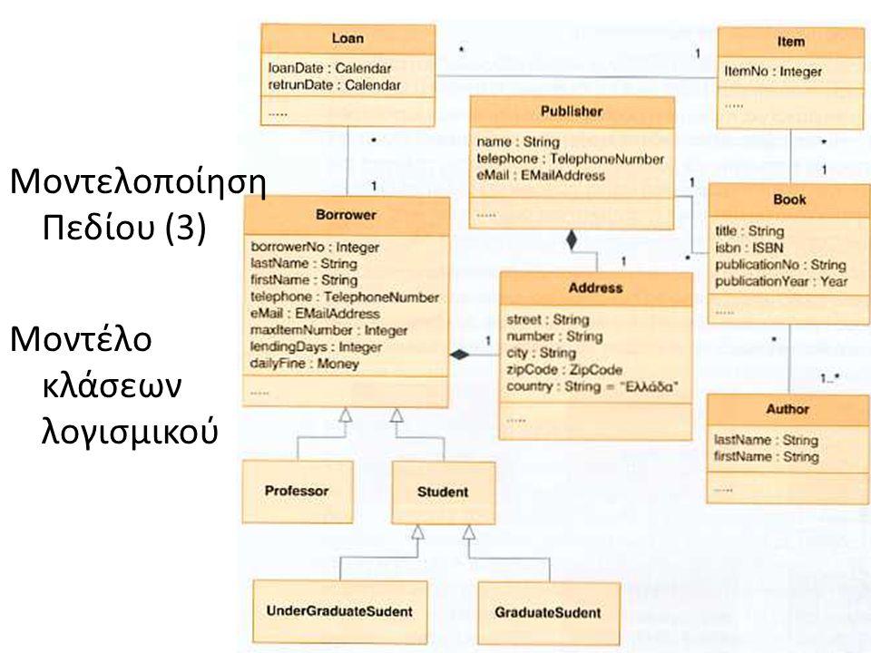Μοντελοποίηση Πεδίου (3) Μοντέλο κλάσεων λογισμικού