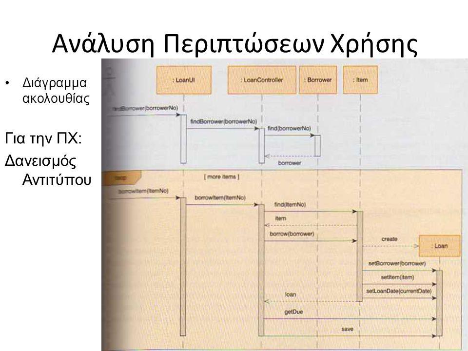 Ανάλυση Περιπτώσεων Χρήσης Διάγραμμα ακολουθίας Για την ΠΧ: Δανεισμός Αντιτύπου