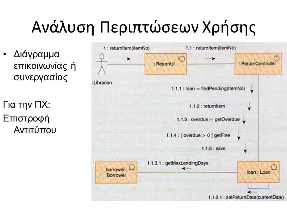 Ανάλυση Περιπτώσεων Χρήσης Διάγραμμα επικοινωνίας ή συνεργασίας Για την ΠΧ: Επιστροφή Αντιτύπου