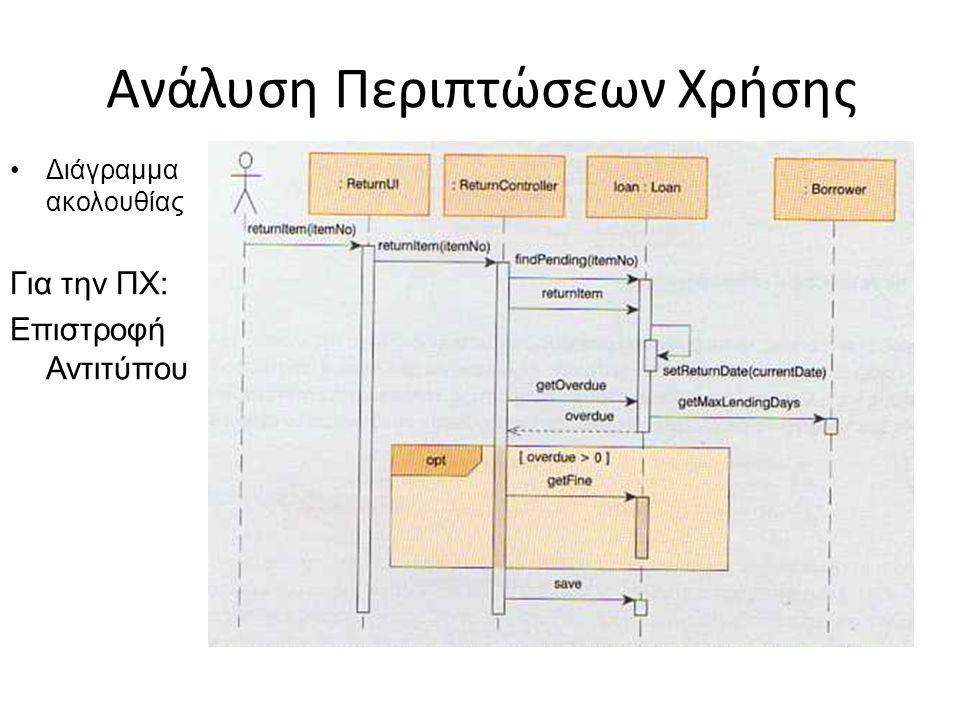 Ανάλυση Περιπτώσεων Χρήσης Διάγραμμα ακολουθίας Για την ΠΧ: Επιστροφή Αντιτύπου