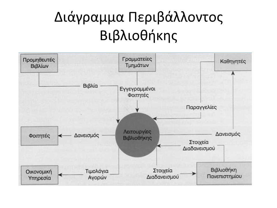 Αρμοδιότητες/Λειτουργίες/Μέσα