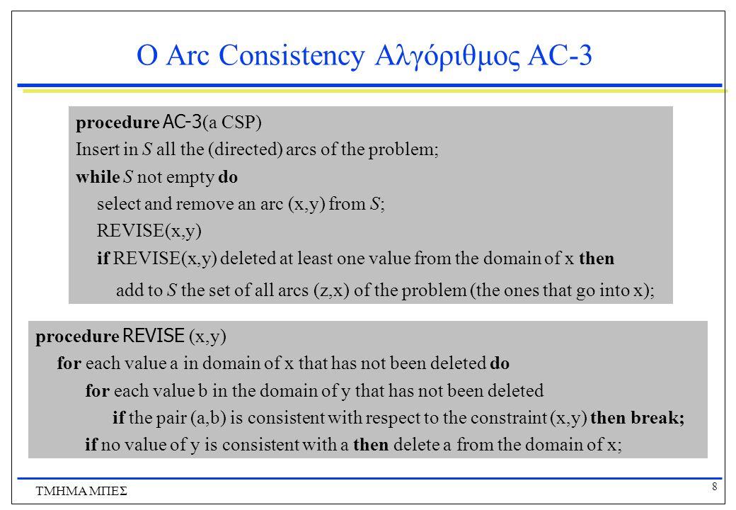 9 ΤΜΗΜΑ ΜΠΕΣ Θέματα Υλοποίησης Η δομή S μπορεί να υλοποιηθεί ως stack ή (καλύτερα) ως queue Αρχικά στην S εισάγονται όλα τα κατευθυνόμενα τόξα  Αυτό σημαίνει ότι για έναν περιορισμό (x,y) θα εισαχθούν στην S τόσο το τόξο (x,y) όσο και το (y,x)  Γιατί γίνεται αυτό.