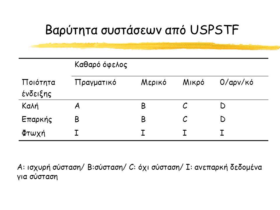 Βαρύτητα συστάσεων από USPSTF Καθαρό όφελος Ποιότητα ένδειξης ΠραγματικόΜερικόΜικρό0/αρν/κό ΚαλήΑΒCD ΕπαρκήςΒΒCD ΦτωχήΙΙII A: ισχυρή σύσταση/ Β:σύσταση/ C: όχι σύσταση/ Ι: ανεπαρκή δεδομένα για σύσταση