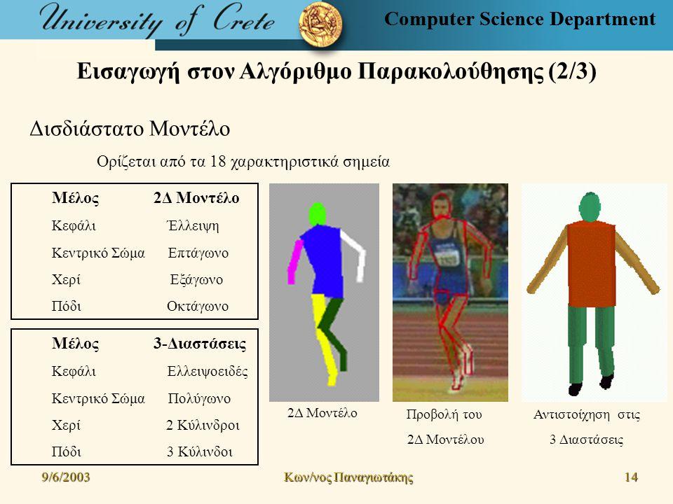 Computer Science Department Εισαγωγή στον Αλγόριθμο Παρακολούθησης (2/3) 9/6/2003 Kων/νος Παναγιωτάκης 14141414 Computer Science Department Δισδιάστατο Μοντέλο Ορίζεται από τα 18 χαρακτηριστικά σημεία Μέλος 2Δ Μοντέλο Κεφάλι Έλλειψη Κεντρικό Σώμα Επτάγωνο Χερί Εξάγωνο Πόδι Οκτάγωνο 2Δ Μοντέλο Αντιστοίχηση στις 3 Διαστάσεις Προβολή του 2Δ Μοντέλου Μέλος 3-Διαστάσεις Κεφάλι Ελλειψοειδές Κεντρικό Σώμα Πολύγωνο Χερί 2 Κύλινδροι Πόδι 3 Κύλινδοι
