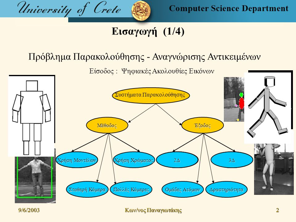 Computer Science Department Εισαγωγή (1/4) Πρόβλημα Παρακολούθησης - Αναγνώρισης Αντικειμένων Είσοδος : Ψηφιακές Ακολουθίες Εικόνων 9/6/2003 Kων/νος Παναγιωτάκης 2Έξοδος 3Δ Δραστηριότητα Ομάδες Ατόμων 2Δ Μέθοδος Χρήση Χρώματος Πολλές Κάμερες Σταθερή Κάμερα Χρήση Μοντέλων Συστήματα Παρακολούθησης Χρήση Μοντέλων 2Δ3Δ