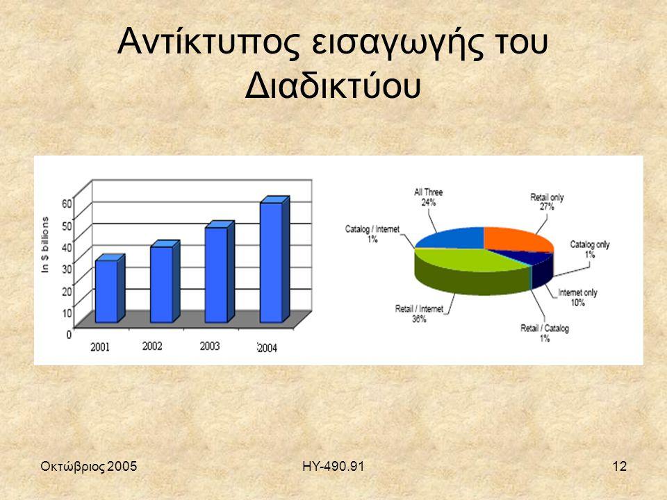 Οκτώβριος 2005ΗΥ-490.9112 Αντίκτυπος εισαγωγής του Διαδικτύου