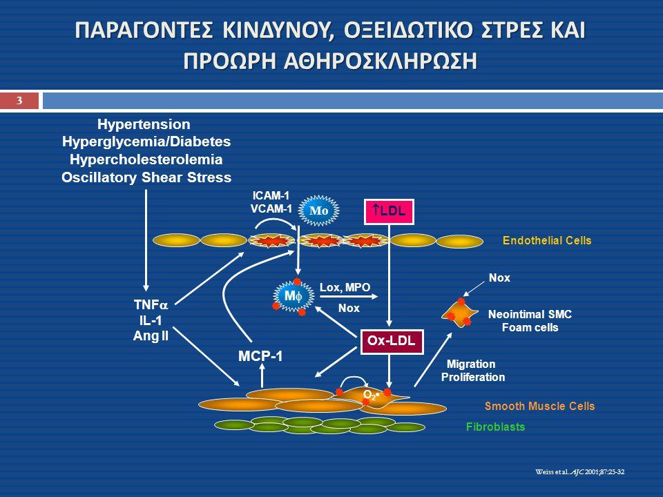 TNF  IL-1 Ang II Fibroblasts Hypertension Hyperglycemia/Diabetes Hypercholesterolemia Oscillatory Shear Stress Endothelial Cells MCP-1 Migration Proliferation Neointimal SMC Foam cells Nox Lox, MPO Nox Smooth Muscle Cells  LDL Ox-LDL O 2 - Weiss et al.