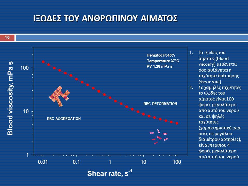 ΙΞΩΔΕΣ ΤΟΥ ΑΝΘΡΩΠΙΝΟΥ ΑΙΜΑΤΟΣ Shear rate, s 0.010.1110100 Blood viscosity, mPa s 1 10 100 Hematocrit 45% Temperature 37°C PV 1.28 mPa s RBC AGGREGATIO