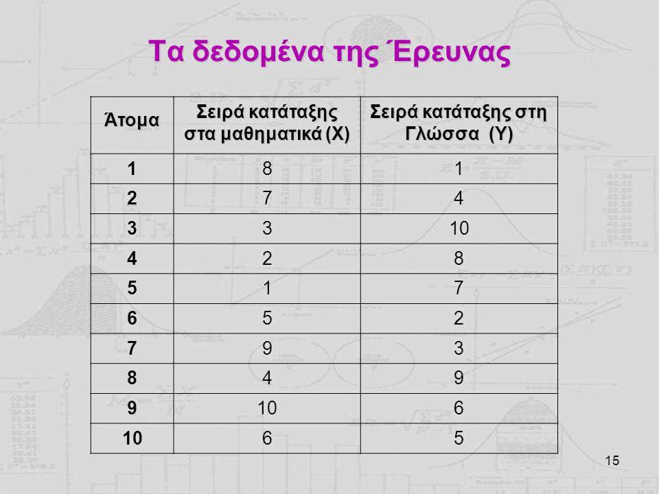 15 Τα δεδομένα της Έρευνας Άτομα Σειρά κατάταξης στα μαθηματικά (Χ) Σειρά κατάταξης στη Γλώσσα (Y) 181 274 3310 428 517 652 793 849 9 6 65