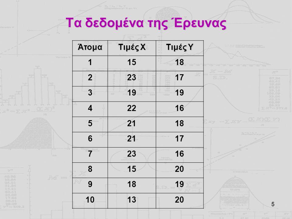 16 Διατύπωση των Υποθέσεων Μηδενική Υπόθεση: Δεν υπάρχει συσχέτιση Δεν υπάρχει συσχέτιση ανάμεσα στους βαθμούς στη γλώσσα και στους βαθμούς στα μαθηματικά Εναλλακτική Υπόθεση: Υπάρχει συσχέτιση (διπλής κατεύθυνσης) Υπάρχει συσχέτιση ανάμεσα στους βαθμούς στη γλώσσα και στους βαθμούς στα μαθηματικά (διπλής κατεύθυνσης)