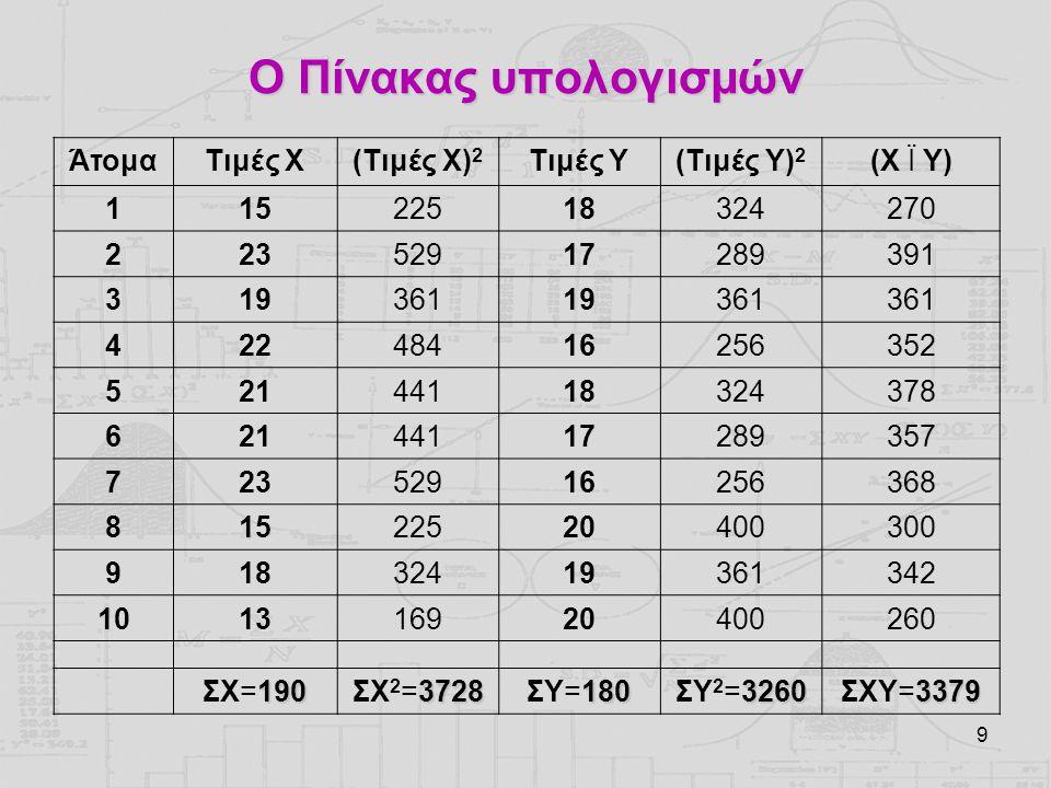 9 Ο Πίνακας υπολογισμών ΆτομαΤιμές Χ(Τιμές Χ) 2 Τιμές Y(Τιμές Y) 2 (Χ Ï Y) 11522518324270 22352917289391 31936119361 42248416256352 52144118324378 621
