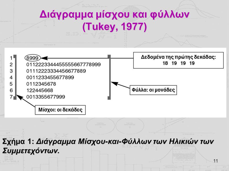 11 Διάγραμμα μίσχου και φύλλων (Tukey, 1977) Σχήμα 1: Διάγραμμα Μίσχου-και-Φύλλων των Ηλικιών των Συμμετεχόντων.