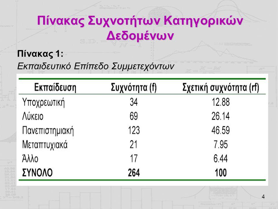 4 Πίνακας Συχνοτήτων Κατηγορικών Δεδομένων Πίνακας 1: Εκπαιδευτικό Επίπεδο Συμμετεχόντων