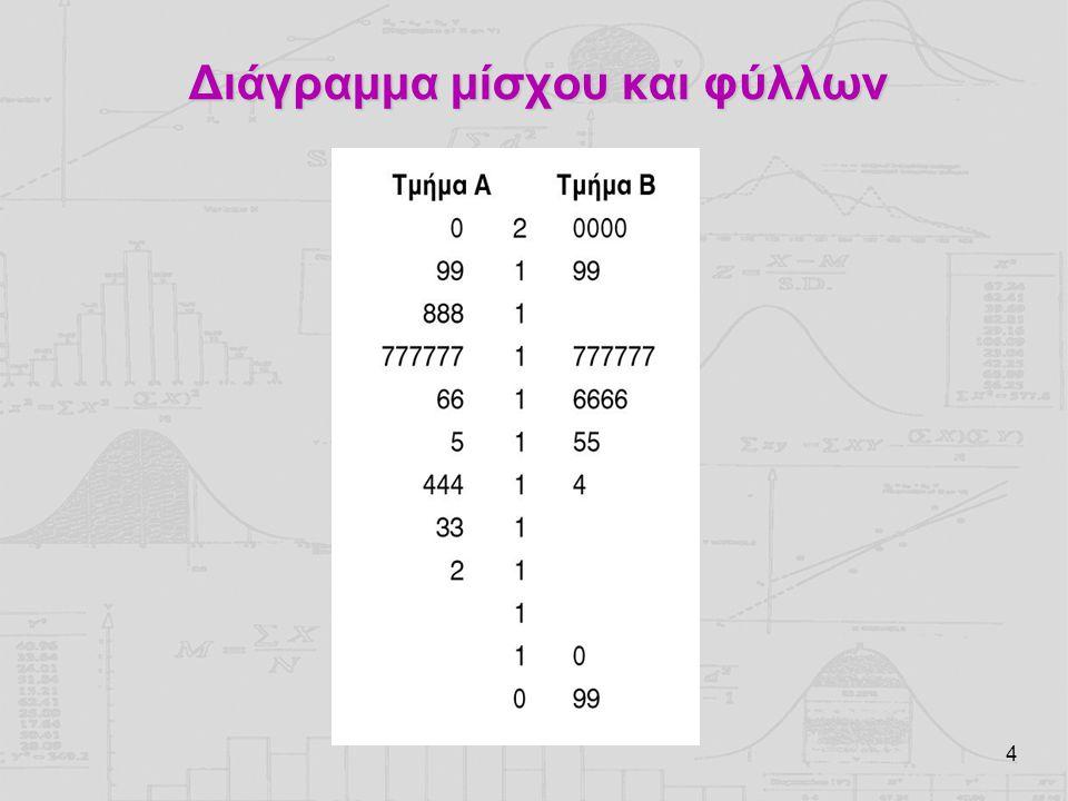 15 Επιλέγοντας τον κατάλληλο δείκτη διασποράς Μεγάλη σημασία έχουν οι ακραίες τιμές στην επιλογή του κατάλληλου δείκτη.