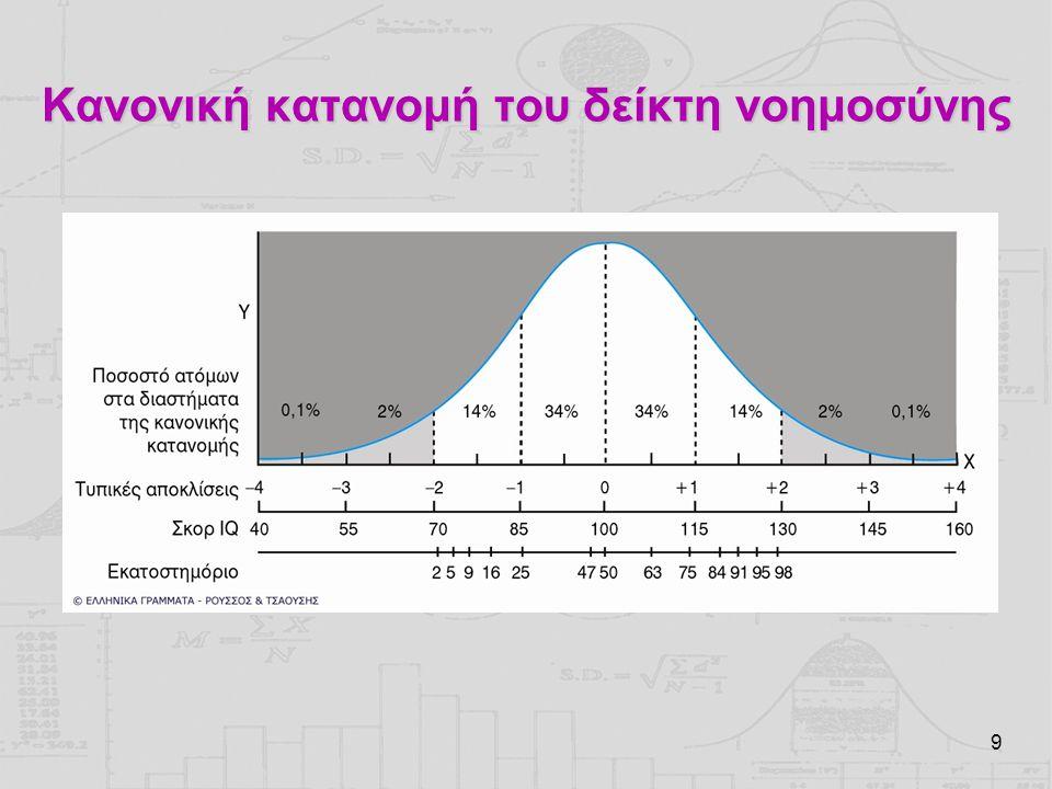 9 Κανονική κατανομή του δείκτη νοημοσύνης