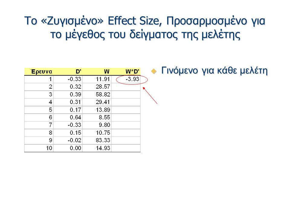 Το «Ζυγισμένο» Effect Size, Προσαρμοσμένο για το μέγεθος του δείγματος της μελέτης  Γινόμενο για κάθε μελέτη