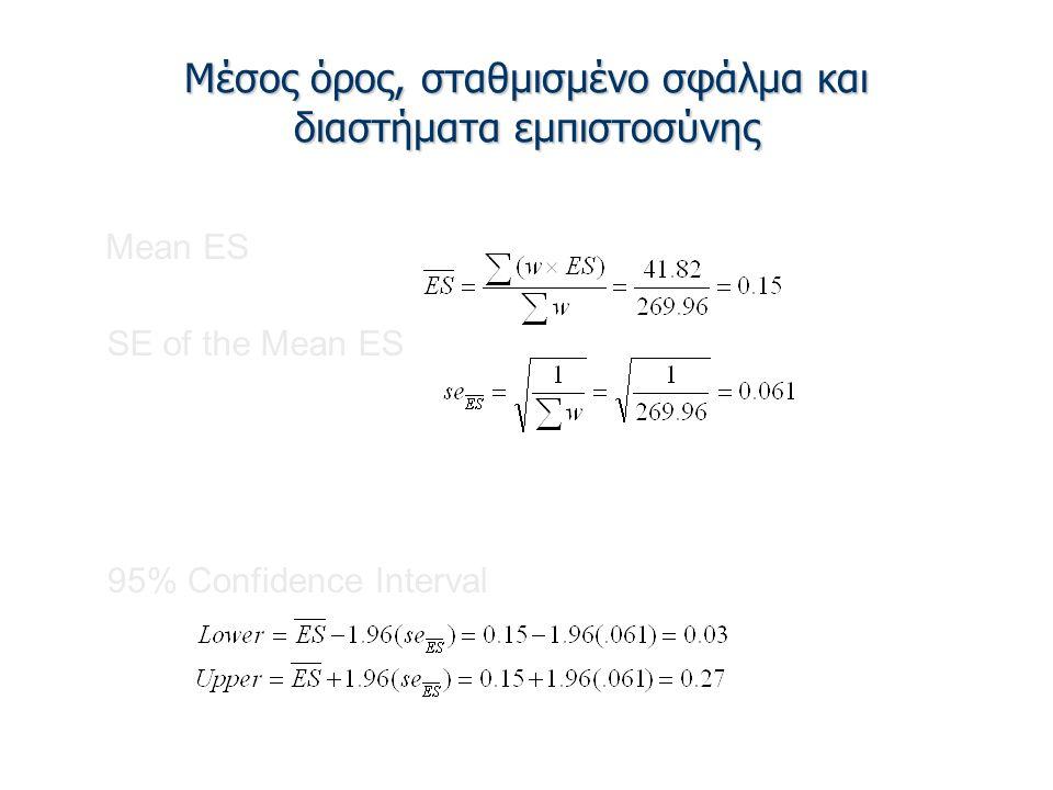 Μέσος όρος, σταθμισμένο σφάλμα και διαστήματα εμπιστοσύνης Mean ES SE of the Mean ES 95% Confidence Interval