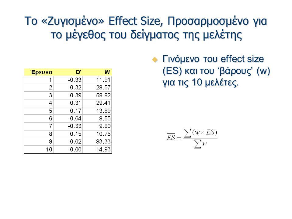 Το «Ζυγισμένο» Effect Size, Προσαρμοσμένο για το μέγεθος του δείγματος της μελέτης  Γινόμενο του effect size (ES) και του 'βάρους' (w) για τις 10 μελέτες.