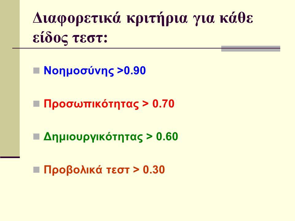 Διαφορετικά κριτήρια για κάθε είδος τεστ: Νοημοσύνης >0.90 Προσωπικότητας > 0.70 Δημιουργικότητας > 0.60 Προβολικά τεστ > 0.30