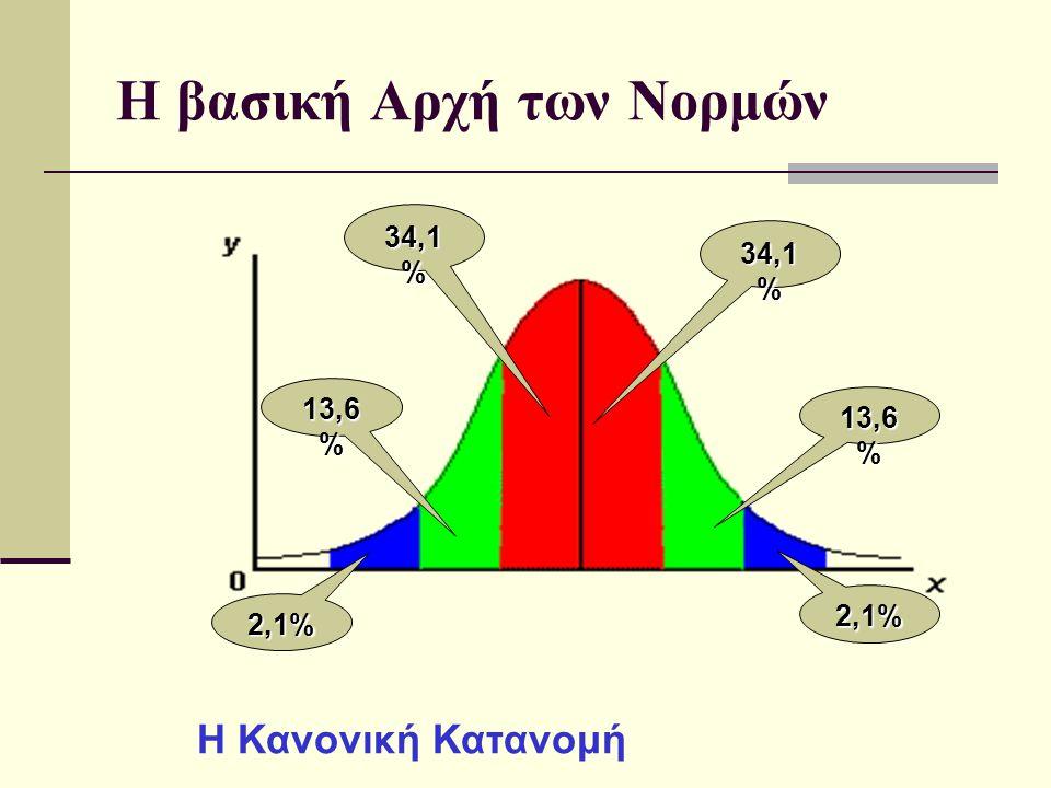 Η βασική Αρχή των Νορμών Η Κανονική Κατανομή 34,1 % 13,6 % 2,1% 34,1 % 13,6 % 2,1%