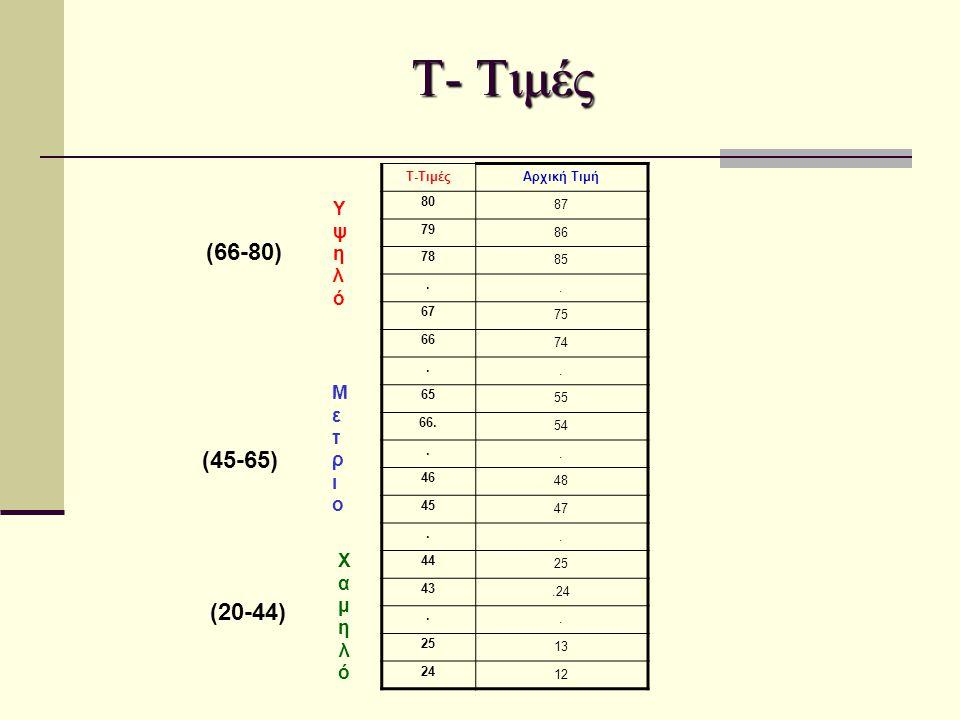 Αρχική Τιμή 80 87 79 86 78 85.. 67 75 66 74.. 65 55 66. 54.. 46 48 45 47.. 44 25 43.24.. 25 13 24 12 ΥψηλόΥψηλό ΜετριοΜετριο ΧαμηλόΧαμηλό (66-80) (45-