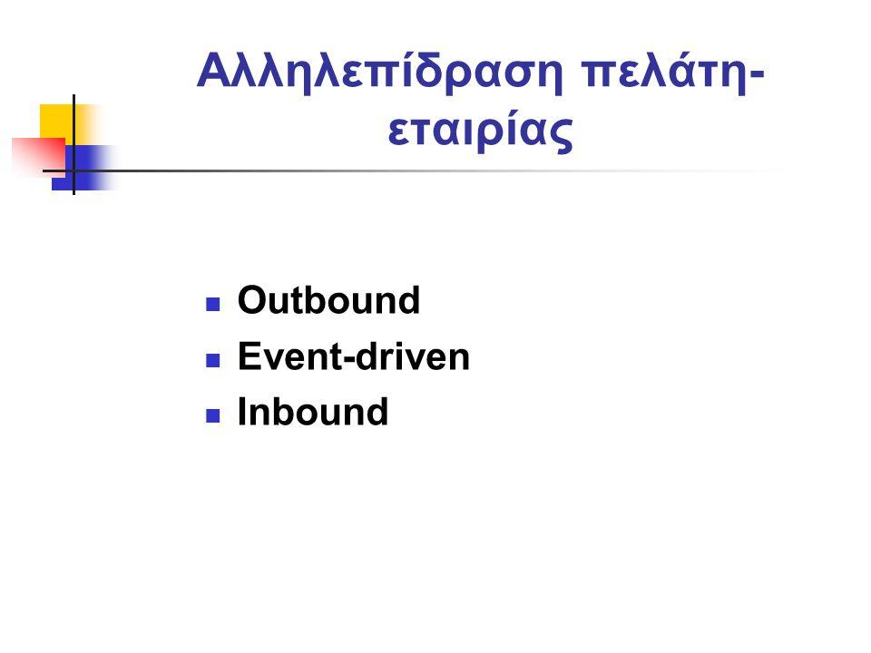 Αλληλεπίδραση πελάτη- εταιρίας Outbound Event-driven Inbound