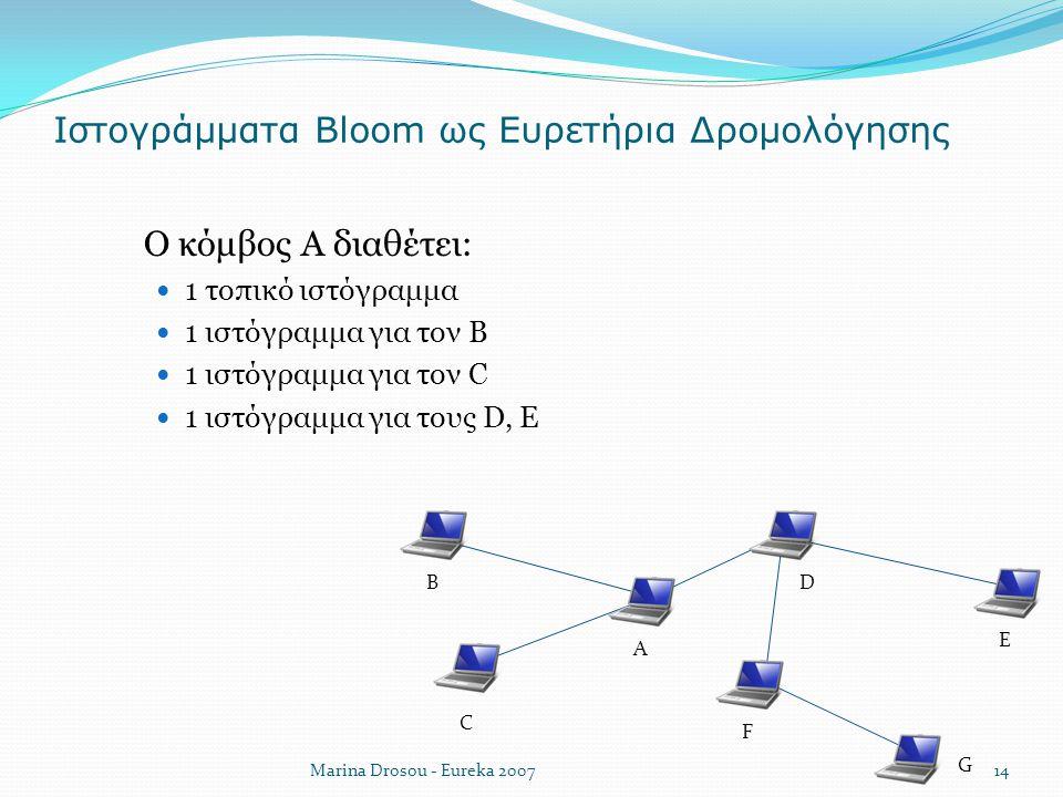 Ιστογράμματα Bloom ως Ευρετήρια Δρομολόγησης Marina Drosou - Eureka 2007 A B C D E F G  Ο κόμβος Α διαθέτει: 1 τοπικό ιστόγραμμα 1 ιστόγραμμα για τον