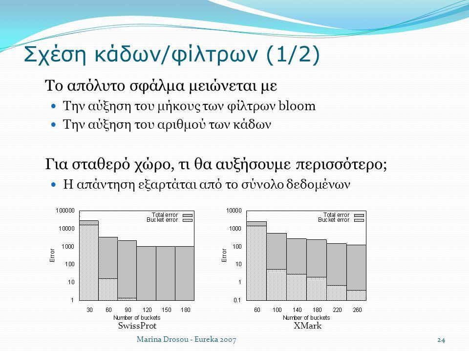 Σχέση κάδων/φίλτρων (1/2)  Το απόλυτο σφάλμα μειώνεται με Την αύξηση του μήκους των φίλτρων bloom Την αύξηση του αριθμού των κάδων  Για σταθερό χώρο