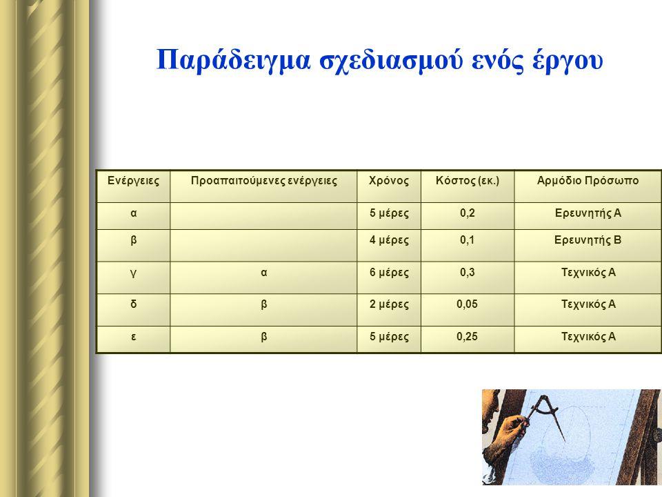 Παράδειγμα σχεδιασμού ενός έργου ΕνέργειεςΠροαπαιτούμενες ενέργειεςΧρόνοςΚόστος (εκ.)Αρμόδιο Πρόσωπο α5 μέρες0,2Ερευνητής Α β4 μέρες0,1Ερευνητής Β γα6 μέρες0,3Τεχνικός Α δβ2 μέρες0,05Τεχνικός Α εβ5 μέρες0,25Τεχνικός Α