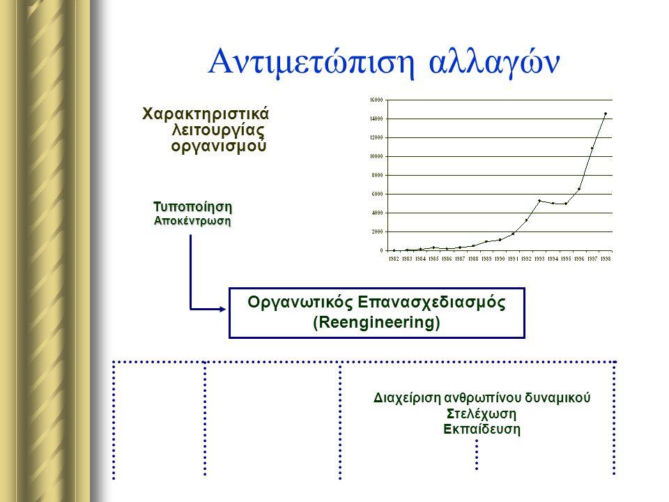 Αντιμετώπιση αλλαγών Χαρακτηριστικά λειτουργίας οργανισμού Οργανωτικός Επανασχεδιασμός (Reengineering) Διαχείριση ανθρωπίνου δυναμικού Στελέχωση Εκπαίδευση ΤυποποίησηΑποκέντρωση