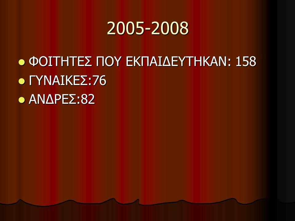 2005-2008 ΦΟΙΤΗΤΕΣ ΠΟΥ ΕΚΠΑΙΔΕΥΤΗΚΑΝ: 158 ΦΟΙΤΗΤΕΣ ΠΟΥ ΕΚΠΑΙΔΕΥΤΗΚΑΝ: 158 ΓΥΝΑΙΚΕΣ:76 ΓΥΝΑΙΚΕΣ:76 ΑΝΔΡΕΣ:82 ΑΝΔΡΕΣ:82
