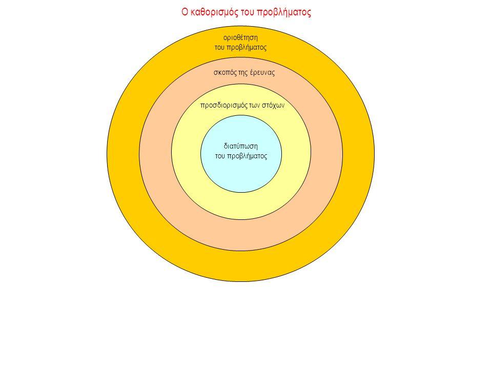 Ο καθορισμός του προβλήματος προσδιορισμός των στόχων διατύπωση του προβλήματος οριοθέτηση του προβλήματος σκοπός της έρευνας