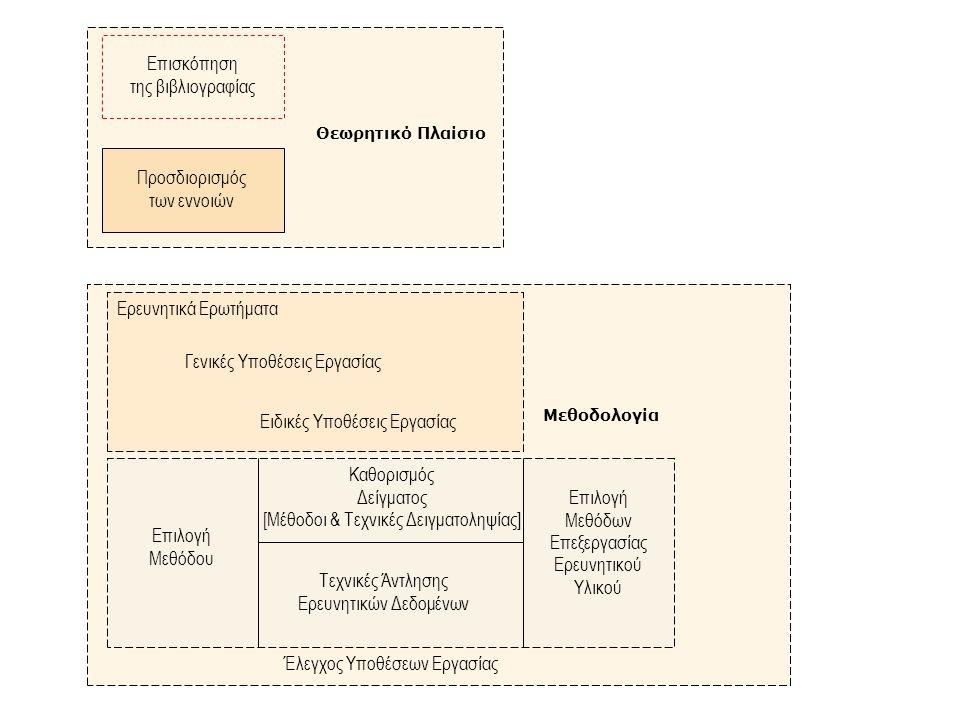 Καθορισμός Δείγματος [Μέθοδοι & Τεχνικές Δειγματοληψίας] Προσδιορισμός των εννοιών Επιλογή Μεθόδων Επεξεργασίας Ερευνητικού Υλικού Ερευνητικά Ερωτήματα Επισκόπηση της βιβλιογραφίας Γενικές Υποθέσεις Εργασίας Ειδικές Υποθέσεις Εργασίας Επιλογή Μεθόδου Τεχνικές Άντλησης Ερευνητικών Δεδομένων Έλεγχος Υποθέσεων Εργασίας Θεωρητικό Πλαίσιο Μεθοδολογία