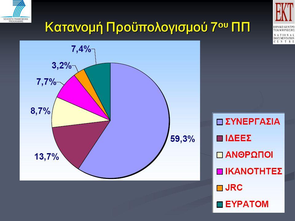 Κατανομή Προϋπολογισμού 7 ου ΠΠ