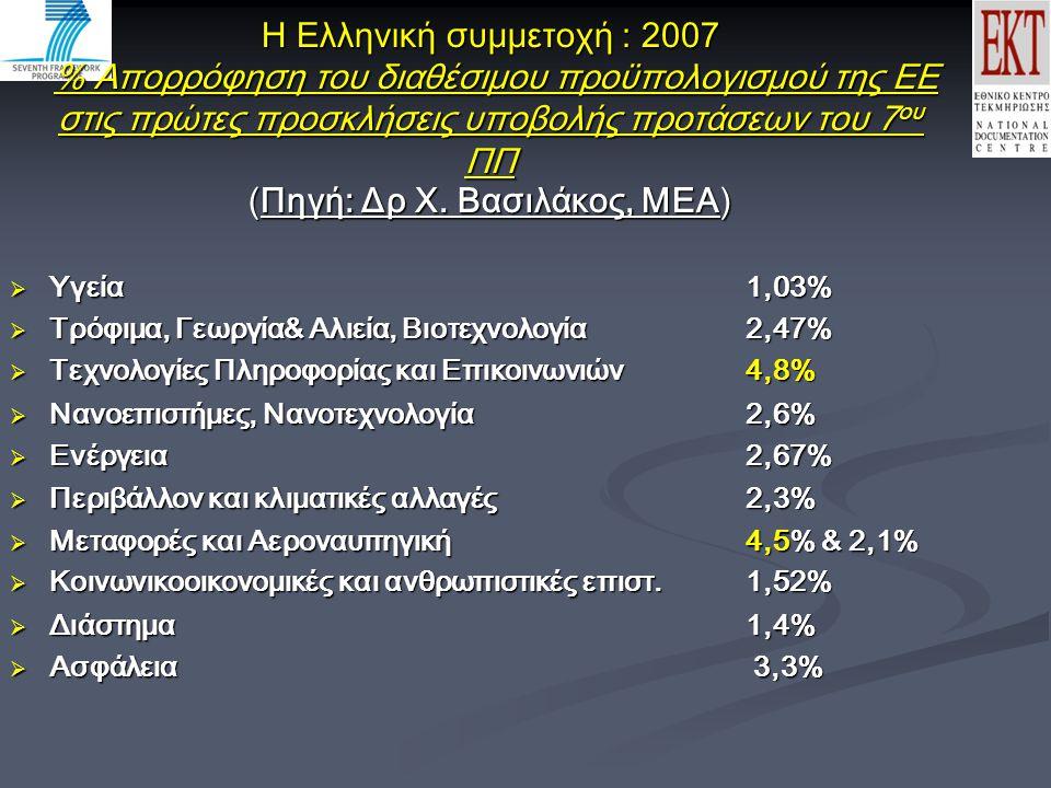 Η Ελληνική συμμετοχή : 2007 % Απορρόφηση του διαθέσιμου προϋπολογισμού της ΕΕ στις πρώτες προσκλήσεις υποβολής προτάσεων του 7 ου ΠΠ (Πηγή: Δρ Χ.