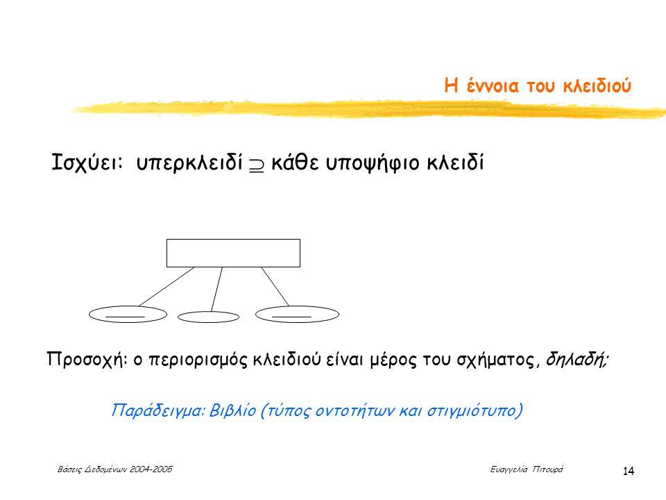 Βάσεις Δεδομένων 2004-2005 Ευαγγελία Πιτουρά 14 Η έννοια του κλειδιού Ισχύει: υπερκλειδί  κάθε υποψήφιο κλειδί Παράδειγμα: Βιβλίο (τύπος οντοτήτων και στιγμιότυπο) Προσοχή: ο περιορισμός κλειδιού είναι μέρος του σχήματος, δηλαδή;