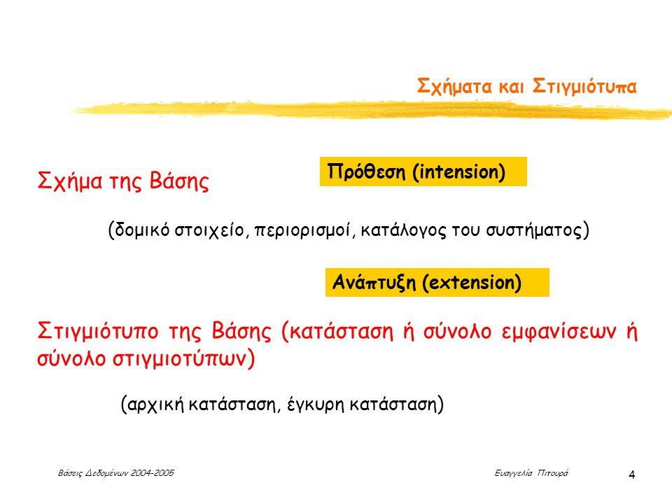 Βάσεις Δεδομένων 2004-2005 Ευαγγελία Πιτουρά 4 Σχήματα και Στιγμιότυπα Σχήμα της Βάσης (δομικό στοιχείο, περιορισμοί, κατάλογος του συστήματος) Στιγμιότυπο της Βάσης (κατάσταση ή σύνολο εμφανίσεων ή σύνολο στιγμιοτύπων) Πρόθεση (intension) Ανάπτυξη (extension) (αρχική κατάσταση, έγκυρη κατάσταση)