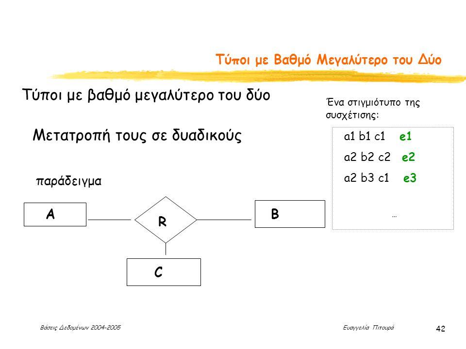 Βάσεις Δεδομένων 2004-2005 Ευαγγελία Πιτουρά 42 Τύποι με Βαθμό Μεγαλύτερο του Δύο Τύποι με βαθμό μεγαλύτερο του δύο Μετατροπή τους σε δυαδικούς παράδειγμα R AB C a1 b1 c1 e1 a2 b2 c2 e2 a2 b3 c1 e3 … Ένα στιγμιότυπο της συσχέτισης: