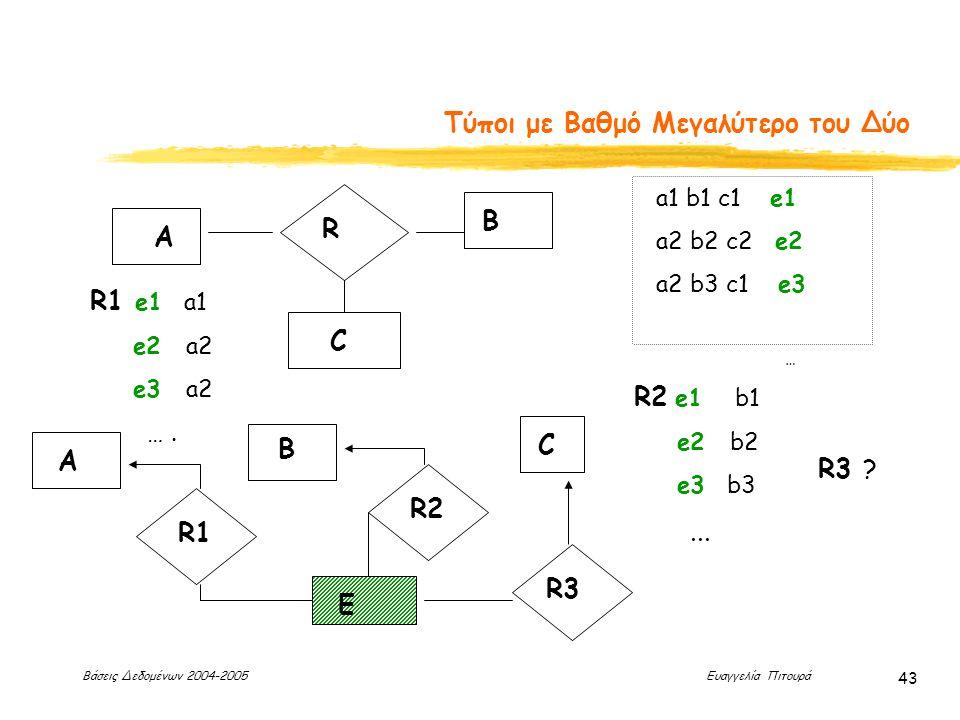 Βάσεις Δεδομένων 2004-2005 Ευαγγελία Πιτουρά 43 Τύποι με Βαθμό Μεγαλύτερο του Δύο R A B C a1 b1 c1 e1 a2 b2 c2 e2 a2 b3 c1 e3 … A B C R1 R2 R3 E R1 e1 a1 e2 a2 e3 a2 ….