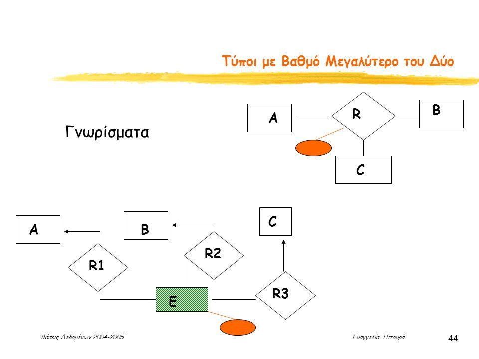 Βάσεις Δεδομένων 2004-2005 Ευαγγελία Πιτουρά 44 Τύποι με Βαθμό Μεγαλύτερο του Δύο R A B C AB C R1 R2 R3 E Γνωρίσματα
