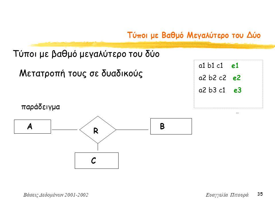 Βάσεις Δεδομένων 2001-2002 Ευαγγελία Πιτουρά 35 Τύποι με Βαθμό Μεγαλύτερο του Δύο Τύποι με βαθμό μεγαλύτερο του δύο Μετατροπή τους σε δυαδικούς παράδειγμα R AB C a1 b1 c1 e1 a2 b2 c2 e2 a2 b3 c1 e3 …