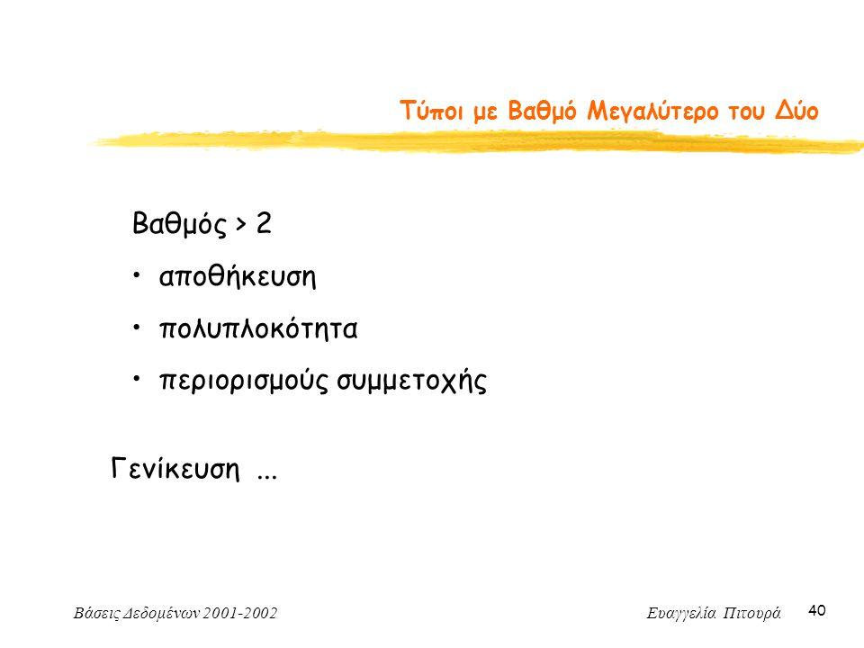 Βάσεις Δεδομένων 2001-2002 Ευαγγελία Πιτουρά 40 Τύποι με Βαθμό Μεγαλύτερο του Δύο Βαθμός > 2 αποθήκευση πολυπλοκότητα περιορισμούς συμμετοχής Γενίκευση...