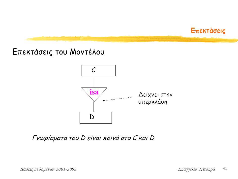 Βάσεις Δεδομένων 2001-2002 Ευαγγελία Πιτουρά 41 Επεκτάσεις Επεκτάσεις του Μοντέλου isa C D Δείχνει στην υπερκλάση Γνωρίσματα του D είναι κοινά στο C και D